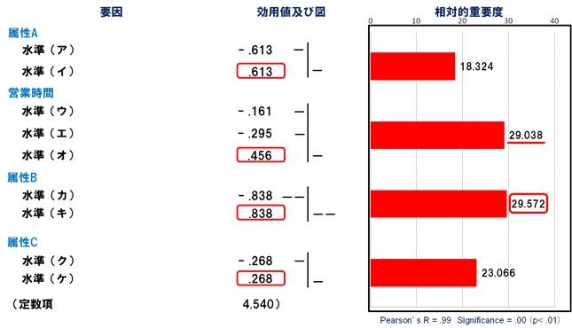 図2 コンジョイント分析結果